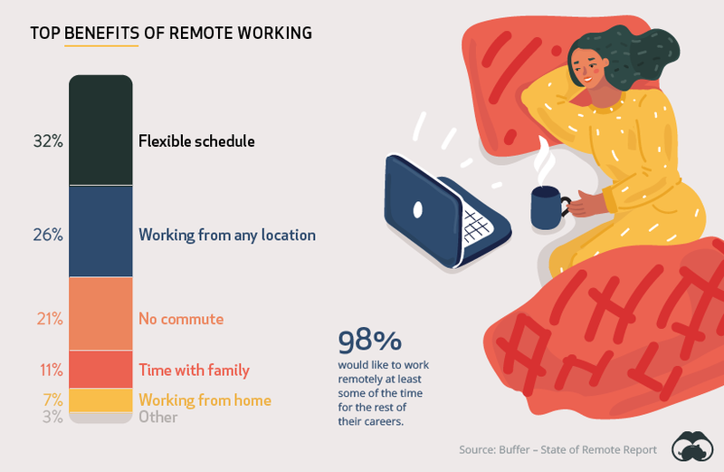 How do people and companies actually feel about working from home?