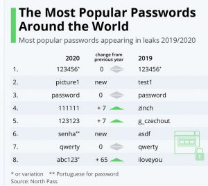 Most used passwords